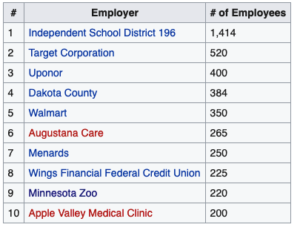 Apple Valley MN Top Employers
